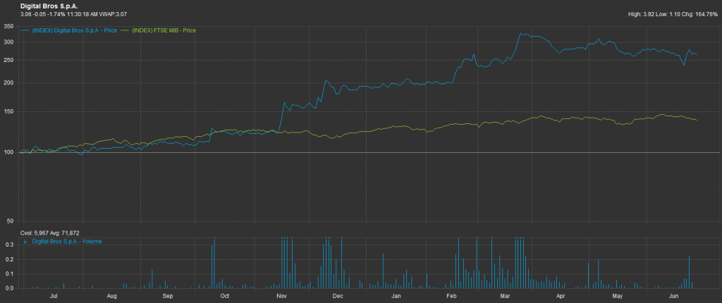 Digital Bros Vs FTSEMIB, grafico a 1 anno; Fonte: Factset