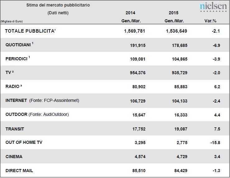 investimenti pubblicitari 1. trim. 2015