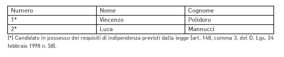 lista-2