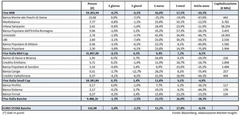 Banche – Giornata sottotono (-1,3%) e senza grandi novità ...