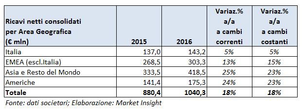 moncler dividendo 2015