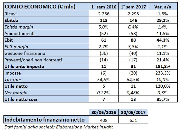 Fincantieri pi che positivo il semestre titolo paga for Decorazione provinciale francese con un budget