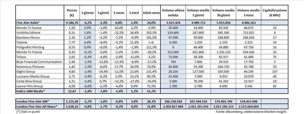 Media aim in evidenza mondo tv suisse market insight - Casta diva group spa ...