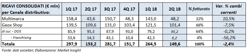 Geox – Ricavi 2Q 2018 sostanzialmente stabili, cresce il