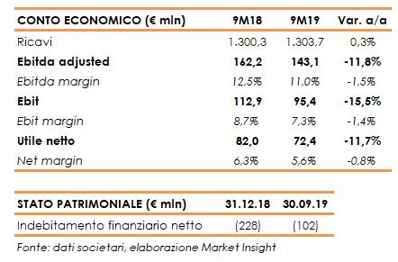 De'Longhi – Tengono i ricavi nei 9M19 | Market Insight